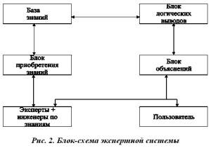 Блок-схема экспертной системы