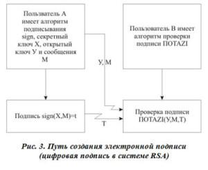 Путь создания электронной подписи (цифровая подпись в системе RSA)