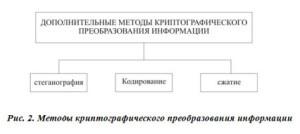 Методы криптографического преобразования информации