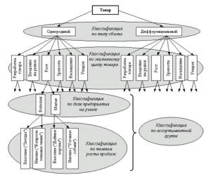 анализ ценовой политики конкурентов