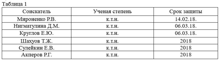 список кандидатских
