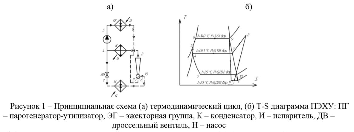 Принципиальная схема (а) термодинамический цикл