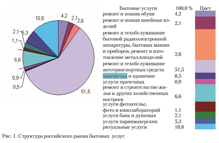 Структура российского рынка бытовых услуг населению состоит из следующих видов (рис.1).