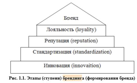 Рис. 1.1. Этапы (ступени) брендинга (формирования бренда)