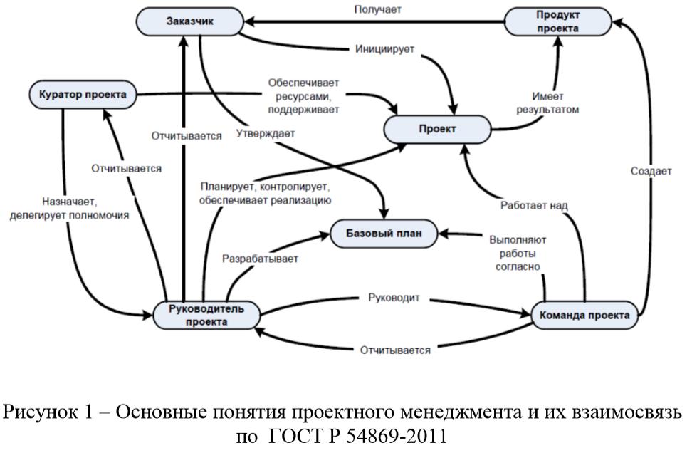 Основные понятия проектного менеджмента и их взаимосвязь