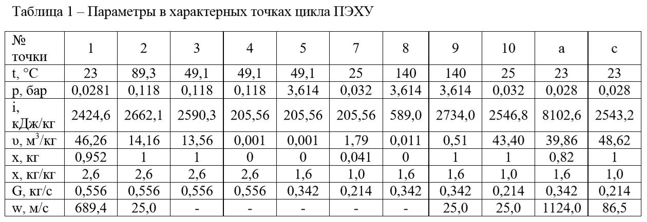 Параметры в характерных точках цикла ПЭХУ