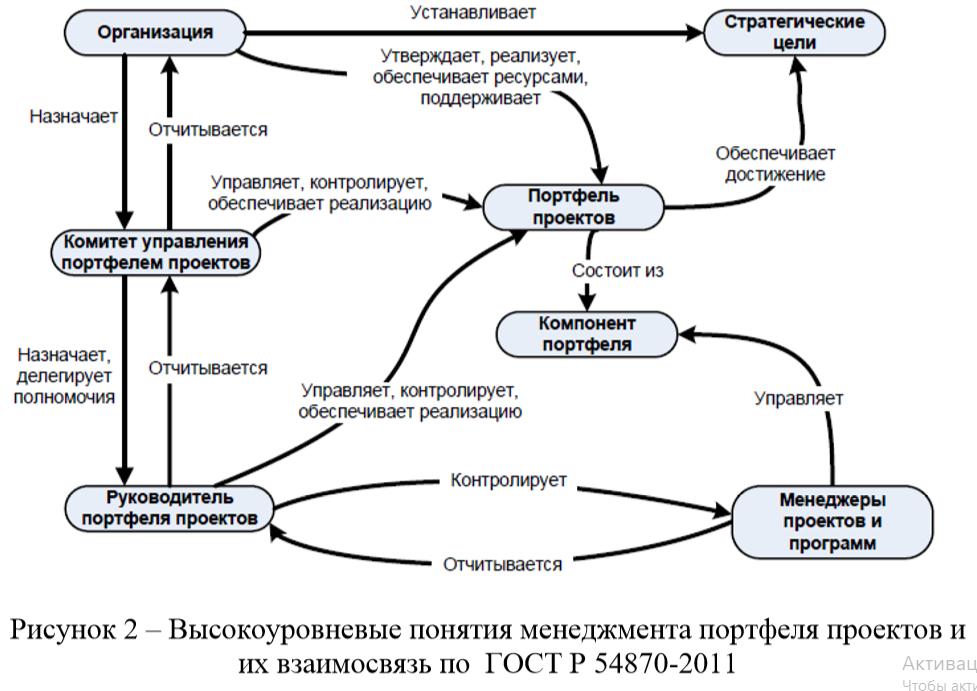 Высокоуровневые понятия менеджмента портфеля проектов и их взаимосвязь по ГОСТ Р 54870-2011 связь