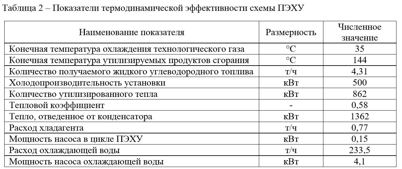 Показатели термодинамической эффективности схемы ПЭХУ