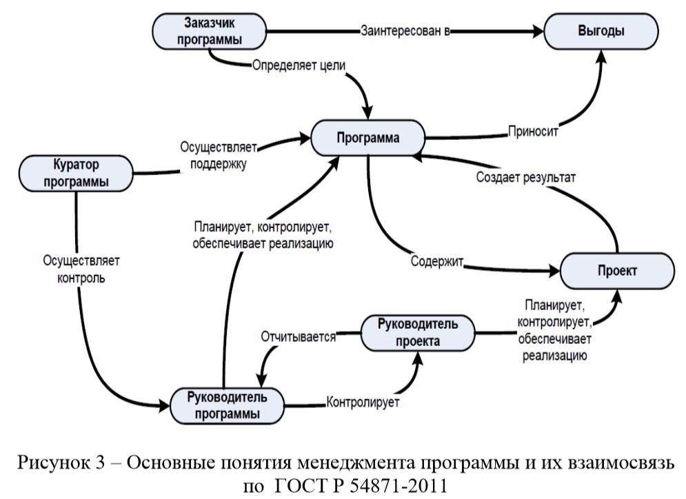 Основные понятия менеджмента программы и их взаимосвязь по ГОСТ Р 54871-2011