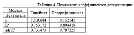 Показатели коэффициентов детерминации