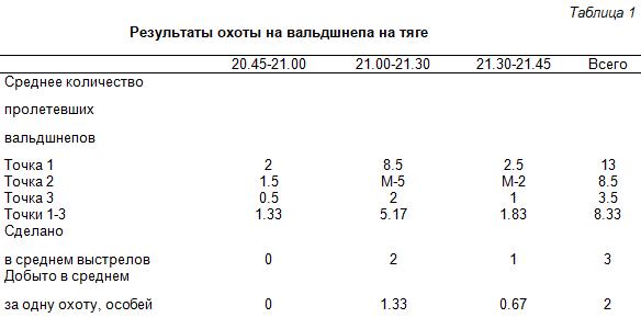 Таблица 1. Результаты охоты на вальдшнепа на тяге