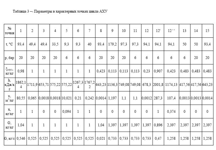 Параметры в характерных точках цикла АХУ