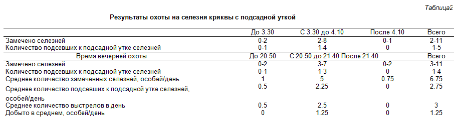 Таблица 2. Результаты охоты на селезня кряквы с подсадной уткой