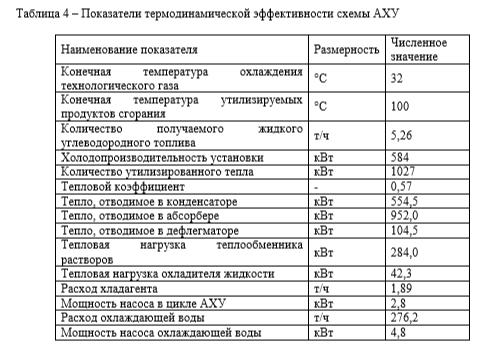 Показатели термодинамической эффективности схемы АХУ