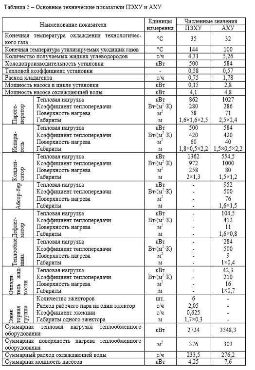 Основные технические показатели ПЭХУ и АХУ