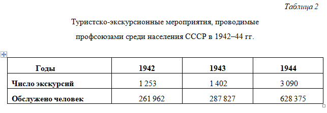 Туристско-экскурсионные мероприятия, проводимые  профсоюзами среди населения СССР в 1942–44 гг.